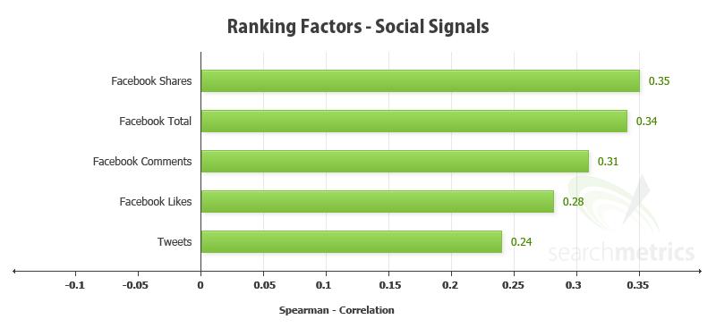 Social media signals for SEO