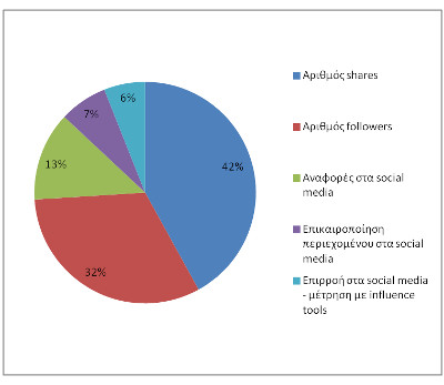 Παράμετροι των social media οι οποίες αυξάνουν την αξιοπιστία ενός blog