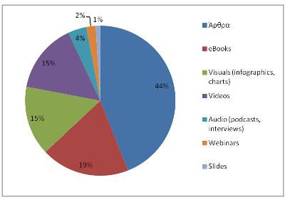 Μορφές περιεχομένου που αυξάνουν την αξιοπιστία ενός blog